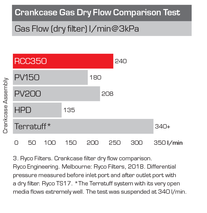 Crankcase Gas Dry Flow
