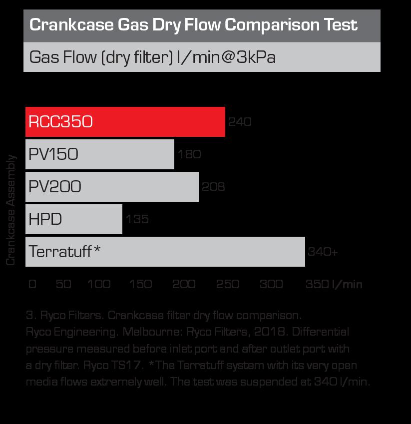 Crankcase Gas Dry Flow