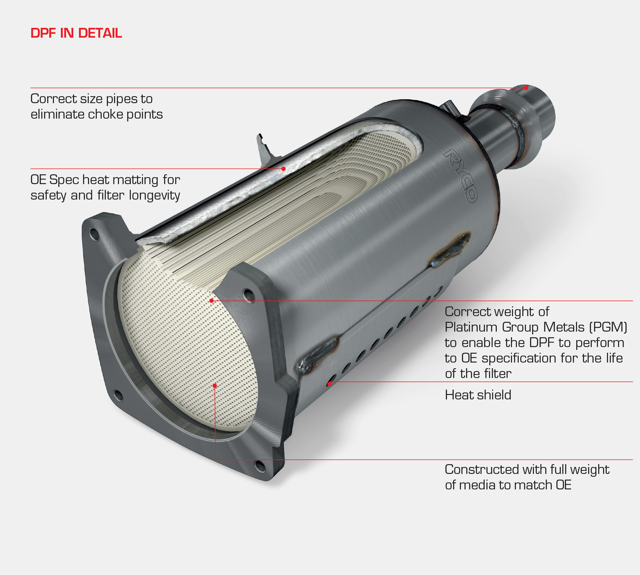 dpf detail graphic